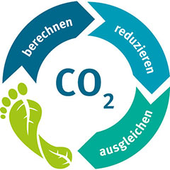 CO2-Fußabdruck